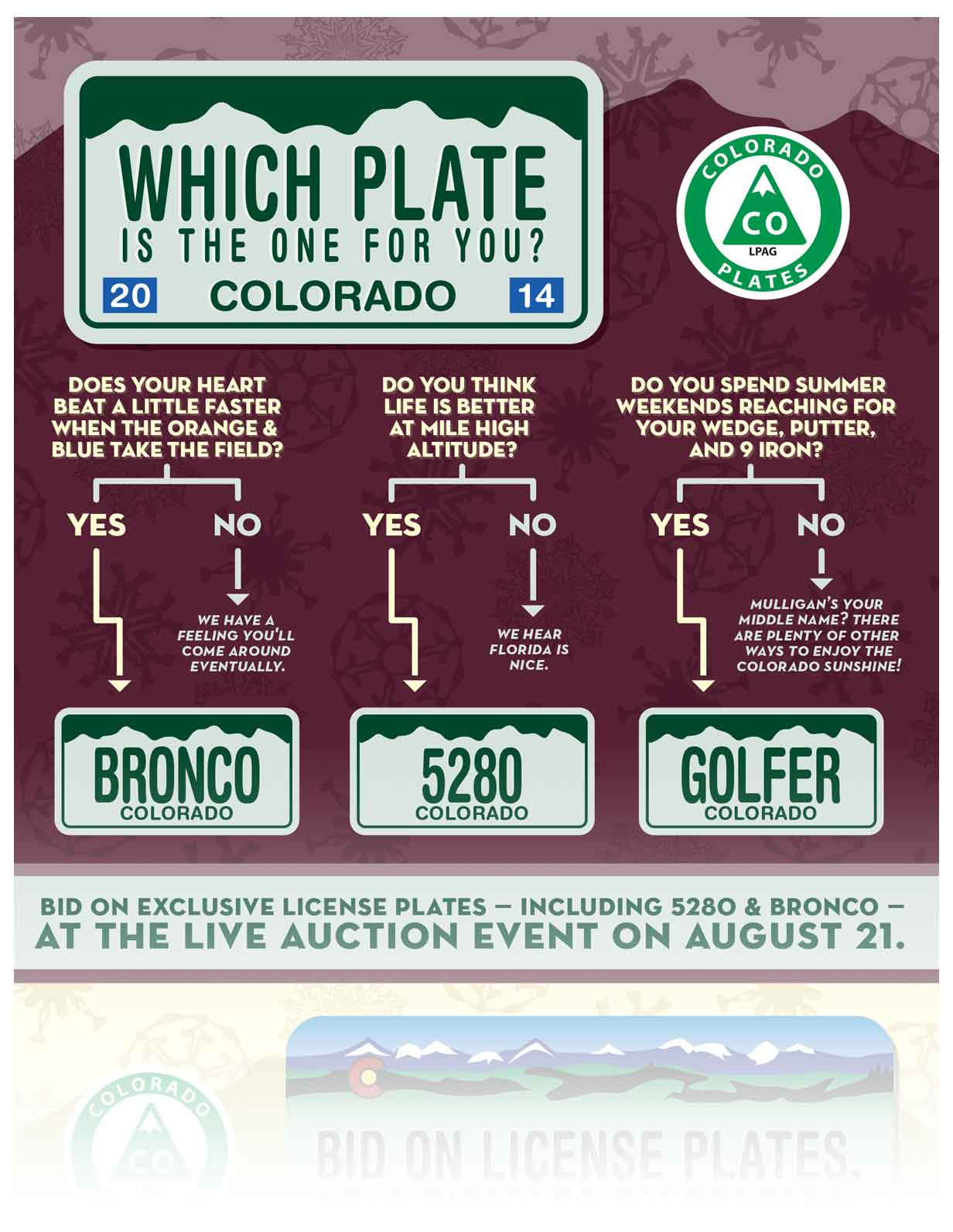 Colorado License Plate 2014 Auction Infographic